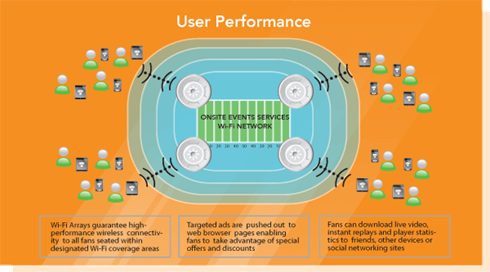User Performance Diagram