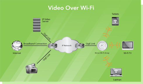 Video Diagram